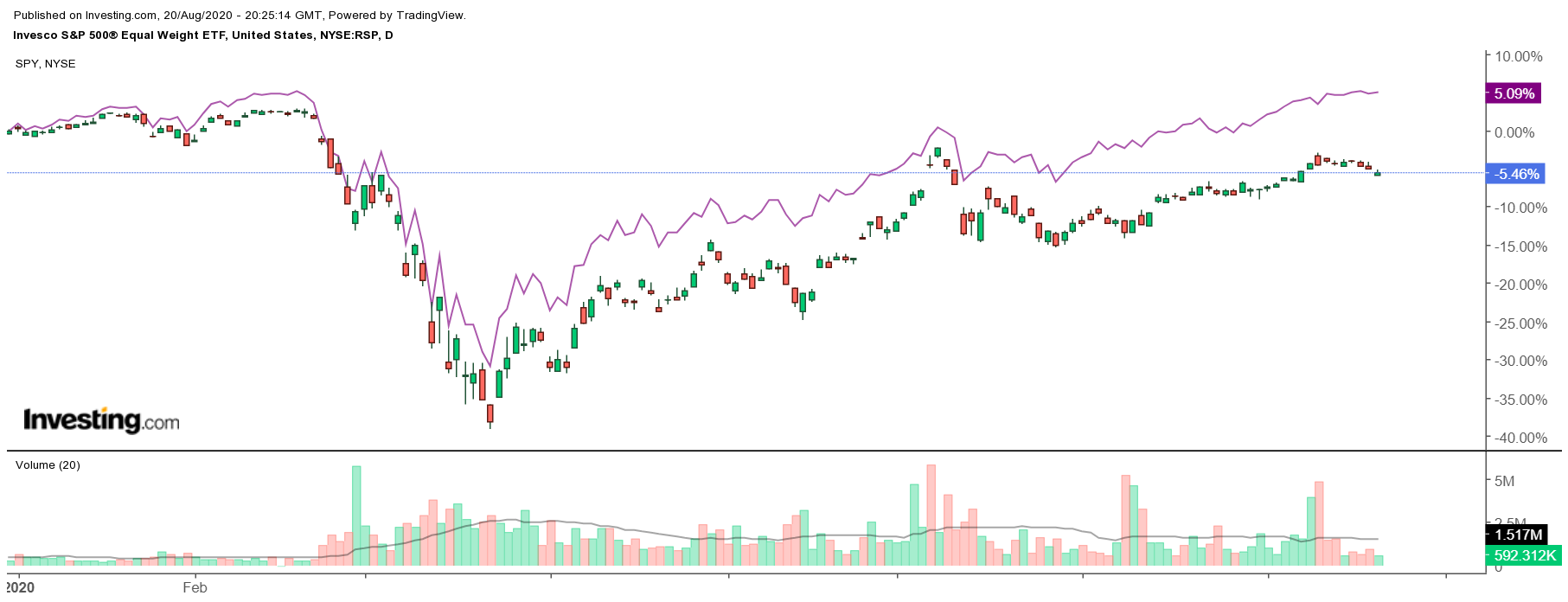 RSP Daily