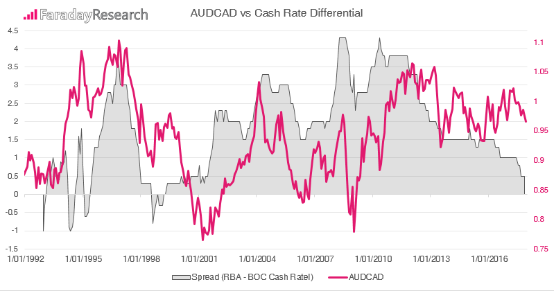 AUDCAD Vs Cash Rate Differntial