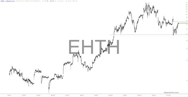 eHealth Chart.