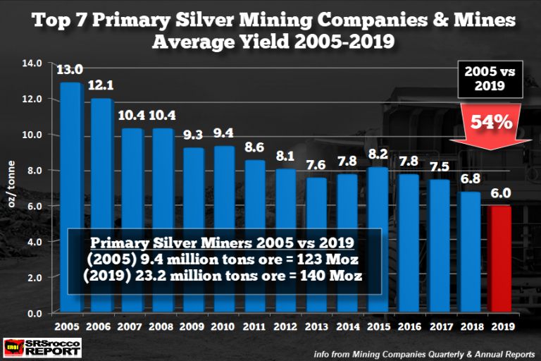 Mining Industry Production Yields Fall