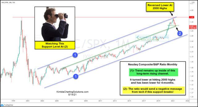NASDAQ Composite-S&P 500 Ratio Monthly Chart.