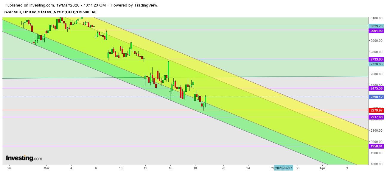 SPX - 1 Hr. Chart