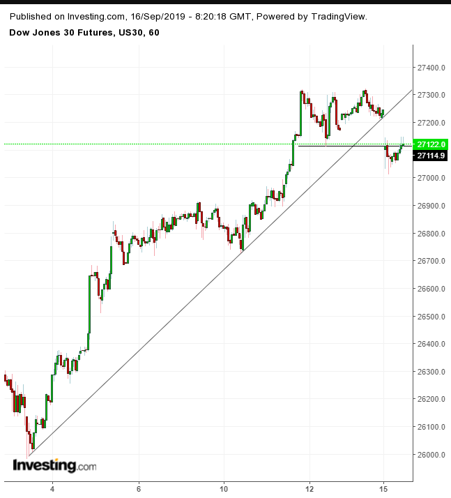 Dow Futures Hourly Chart