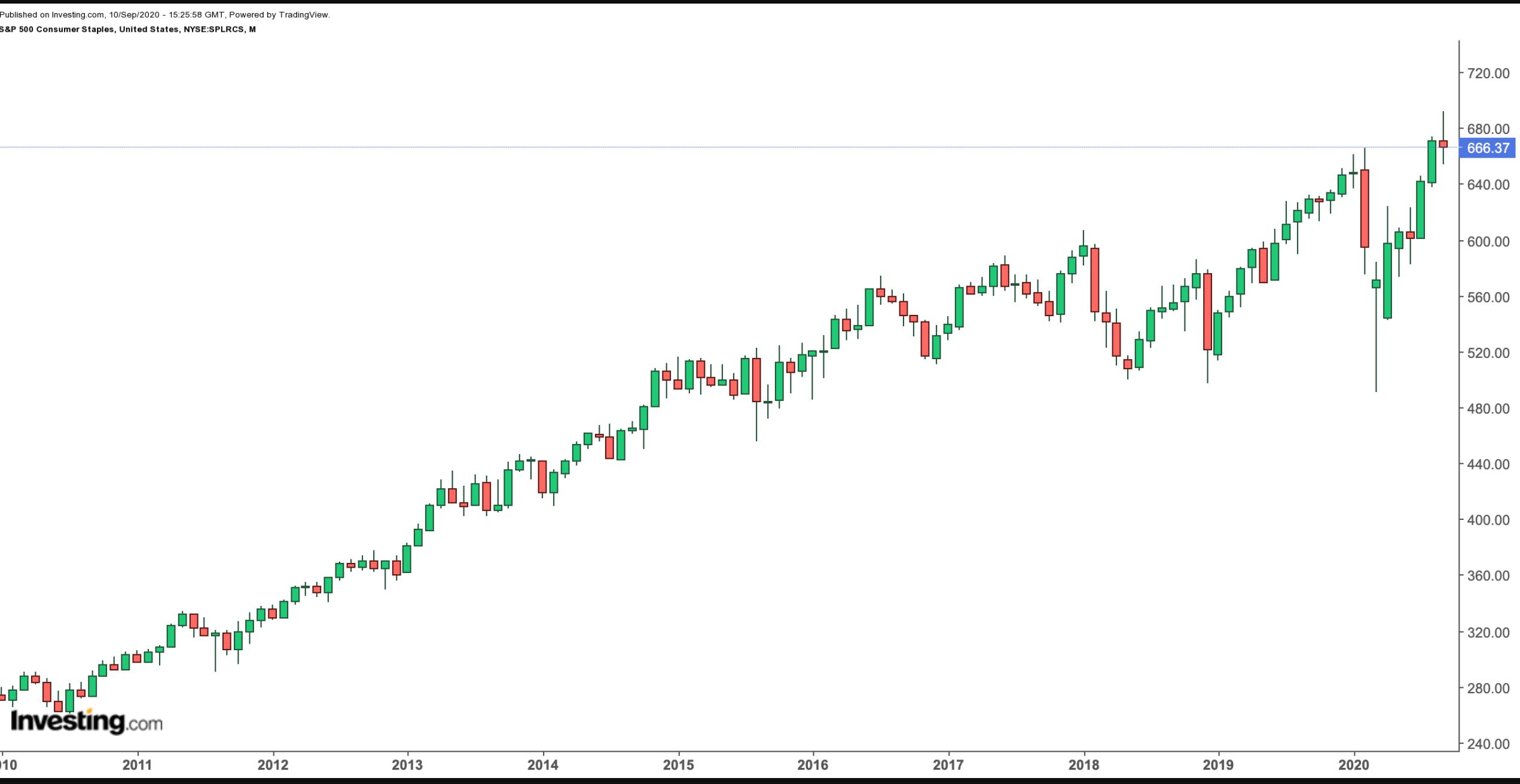 S&P 500 Consumer Staples Index 10-Year Chart.