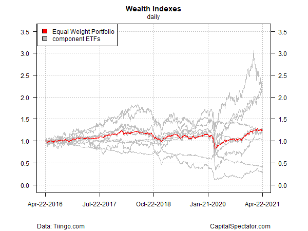 Wealth Indexes Daily Chart