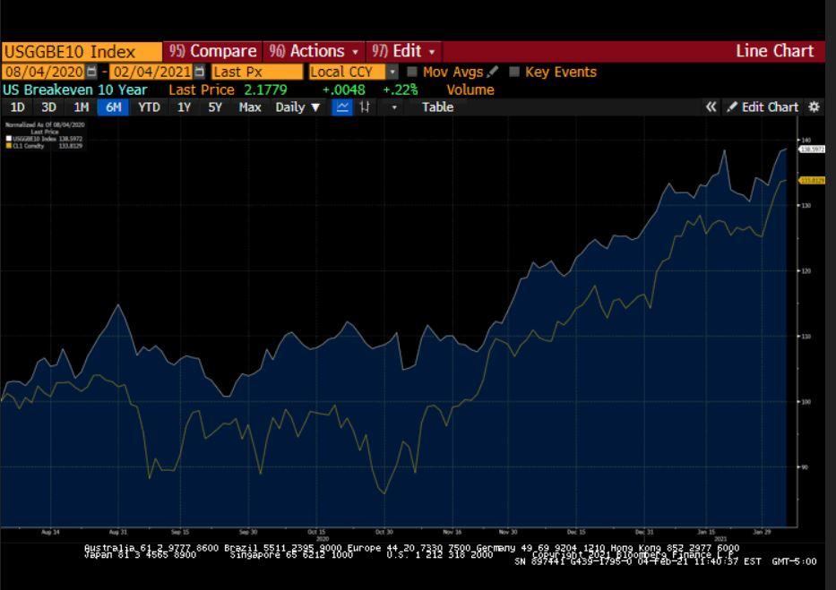 US Breakeven 10 Y vs WTI Futures Index Chart