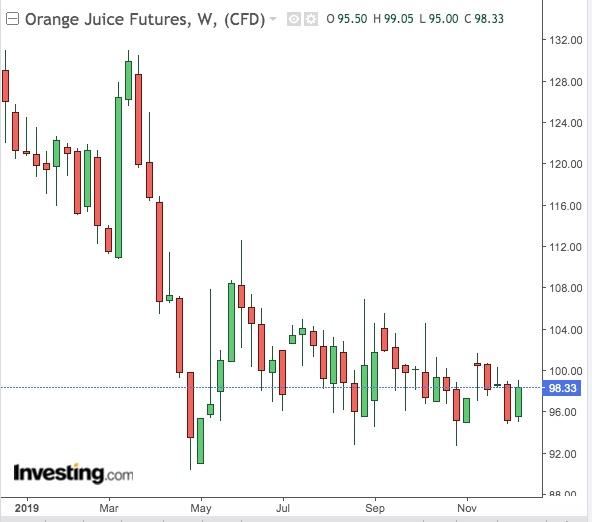 Orange Juice Weekly Chart - Powered by TradingView