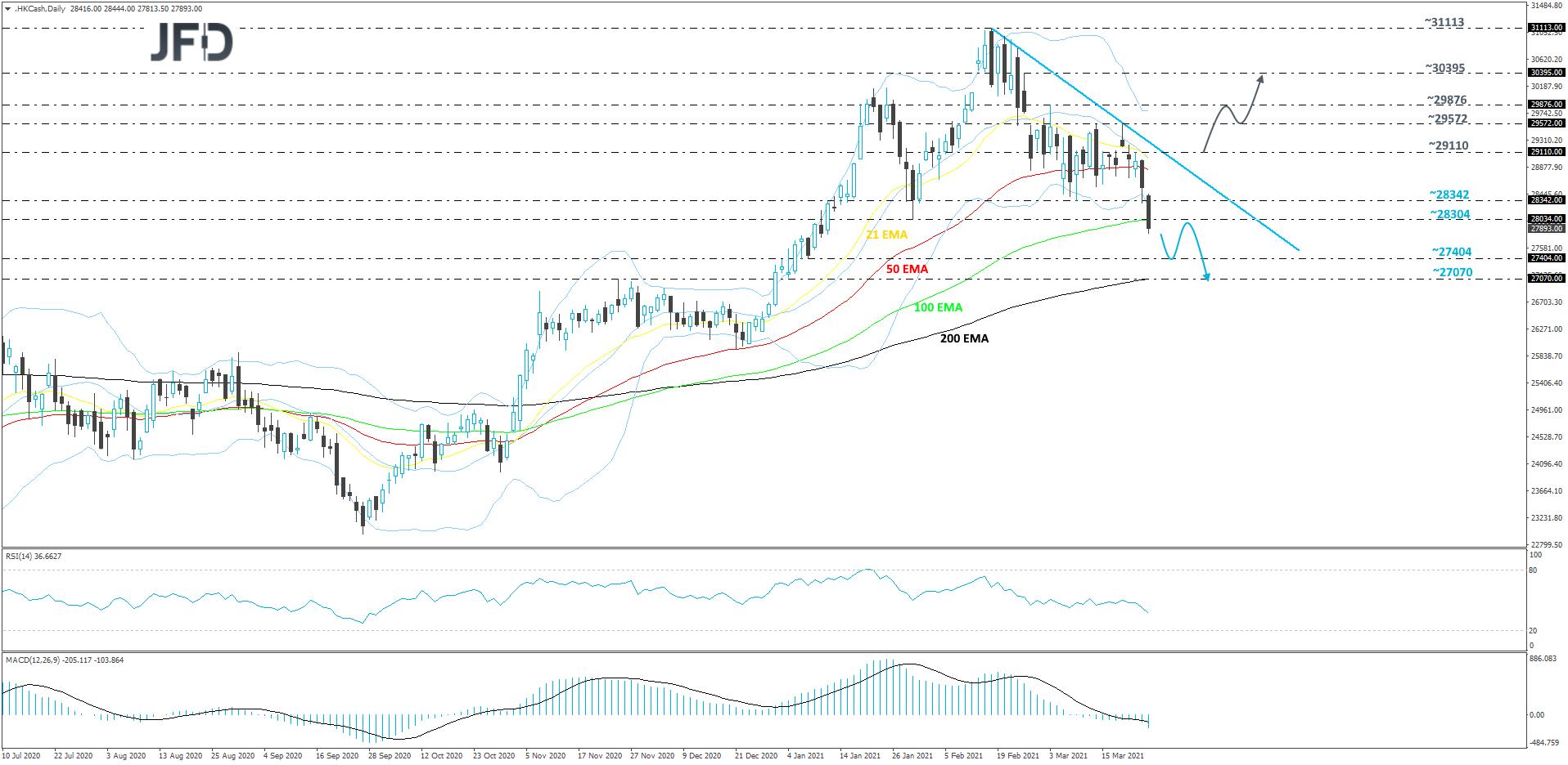 Hong Kong Hang Seng daily chart technical analysis