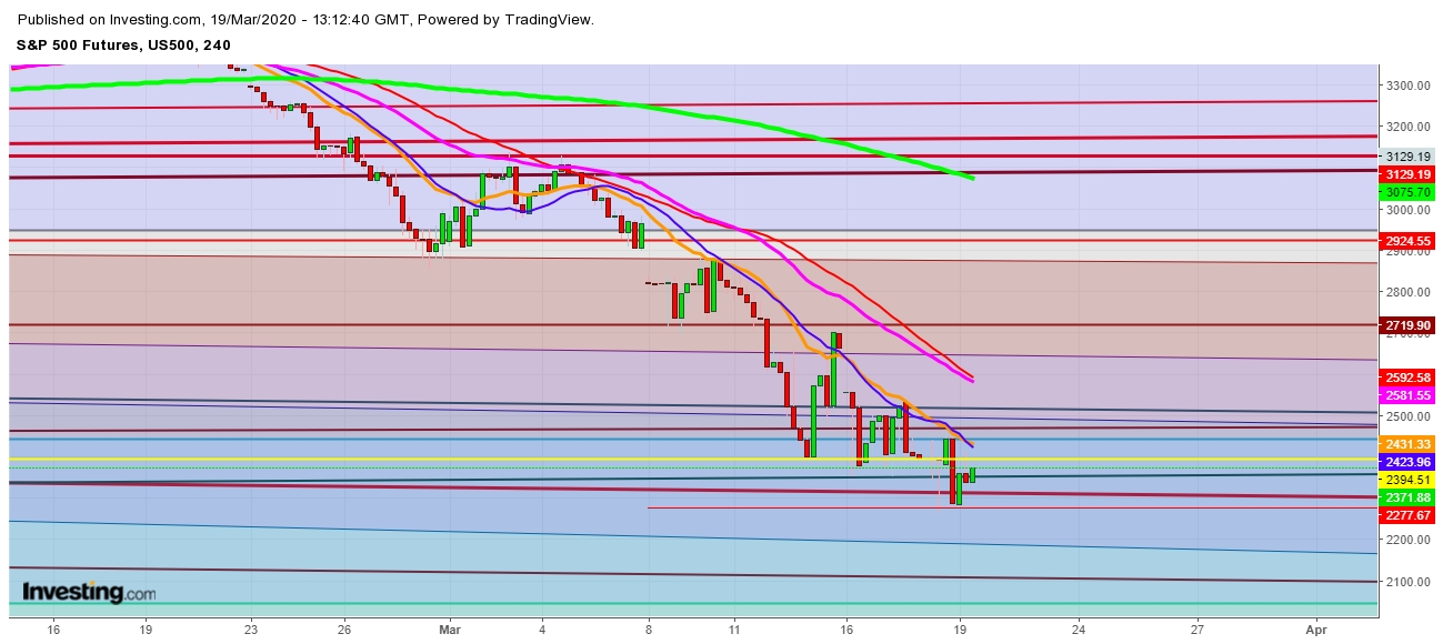 S&P 500 Futures - 4 Hr. Chart