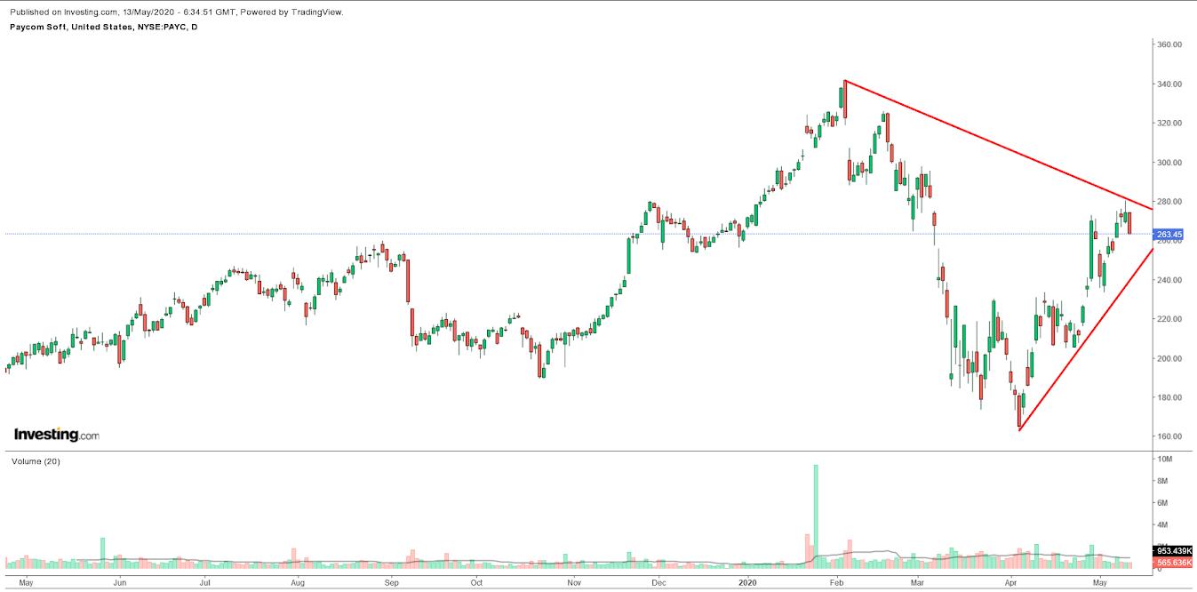 Paycom Daily Chart