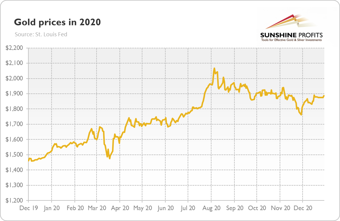 Gold Prices In 2020.