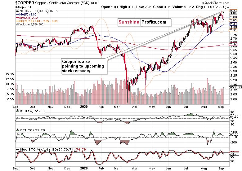 Copper chart.