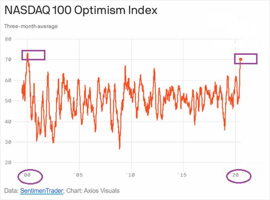 Nasdaq 100 Optimism Index