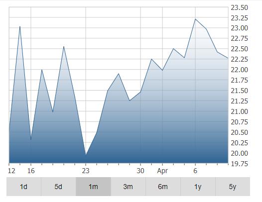 TELUS Corporation Chart