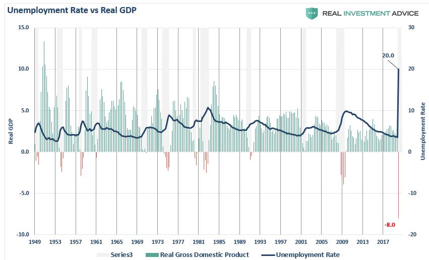Unemployment Vs GDP
