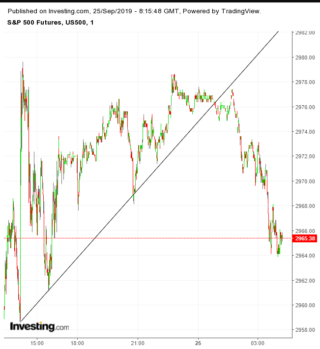 S&P 500 Futures 1-Minute Chart