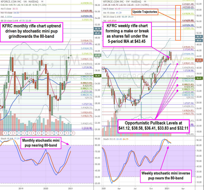 KFORCE.COM Inc Stock Chart