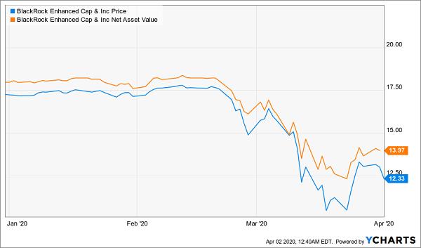 CCI Price NAV Chart