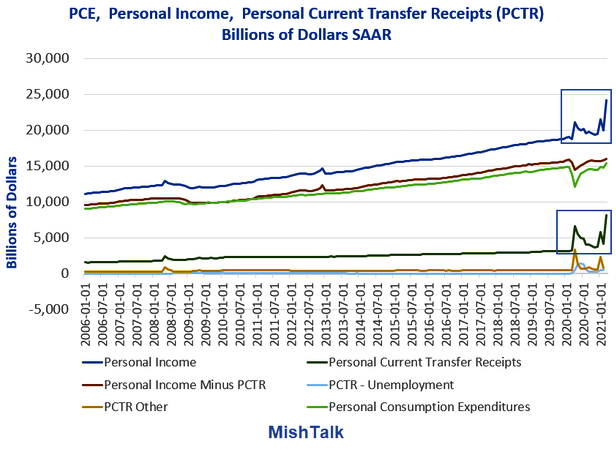 PCE, Income, Transfer Receipts 2006-Present