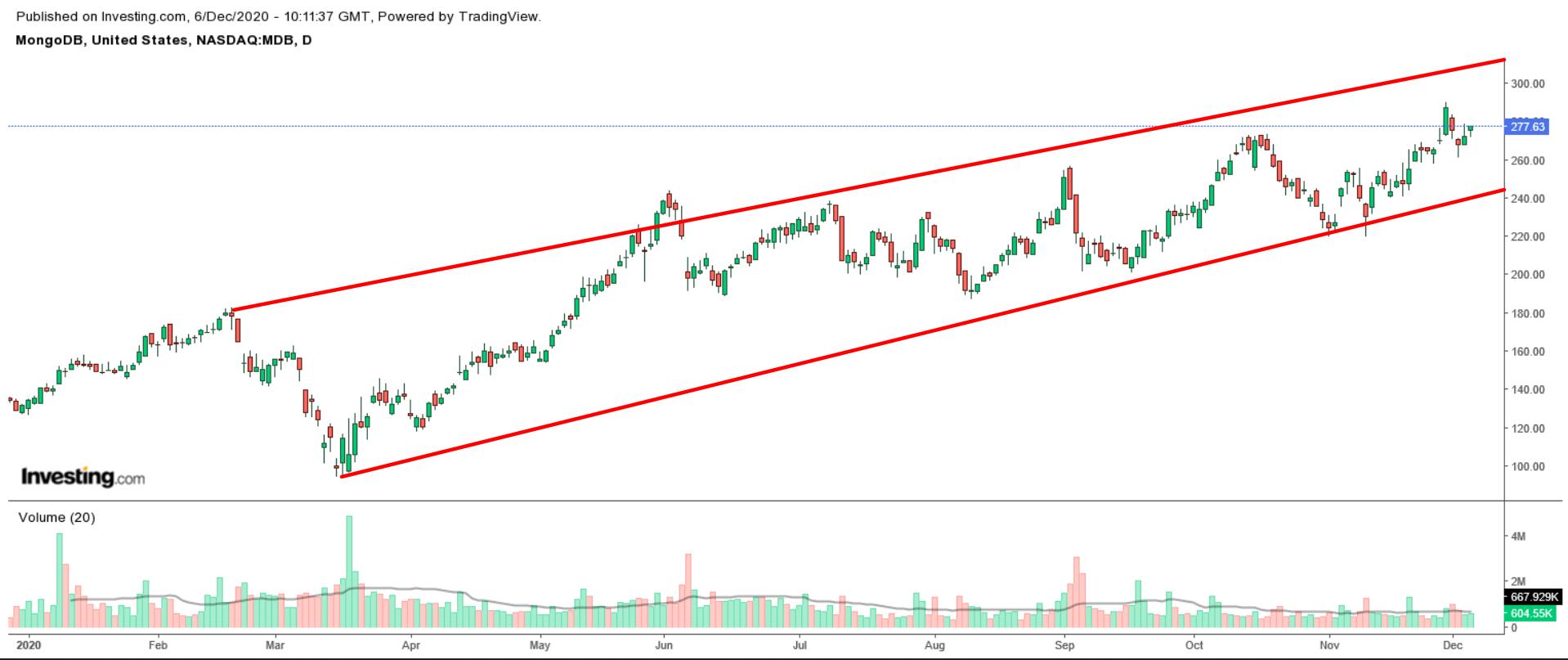 MongoDB Daily Chart