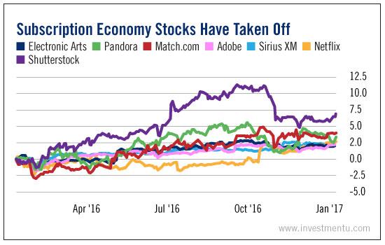 Subscription Economy Stocks