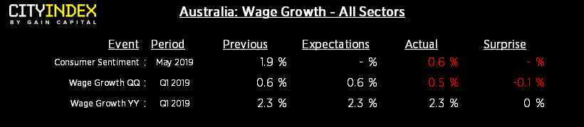 Australia Wage Growth: All Sectors
