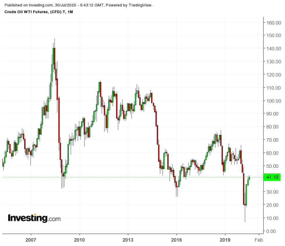 WTI Crude Futures Monthly Chart