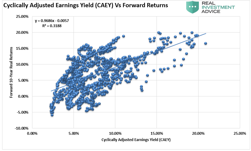 Cyclically Adjusted Earnings Yields Vs Forward Returns