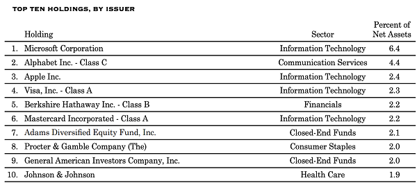 CLM-Top Holdings