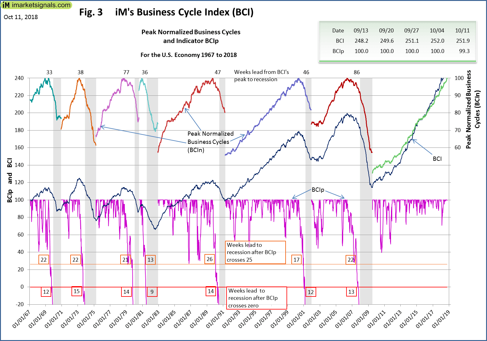Figure 3 Plots The History Of BCIp