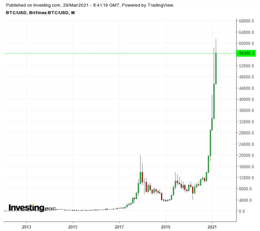 BTC/USD Monthly