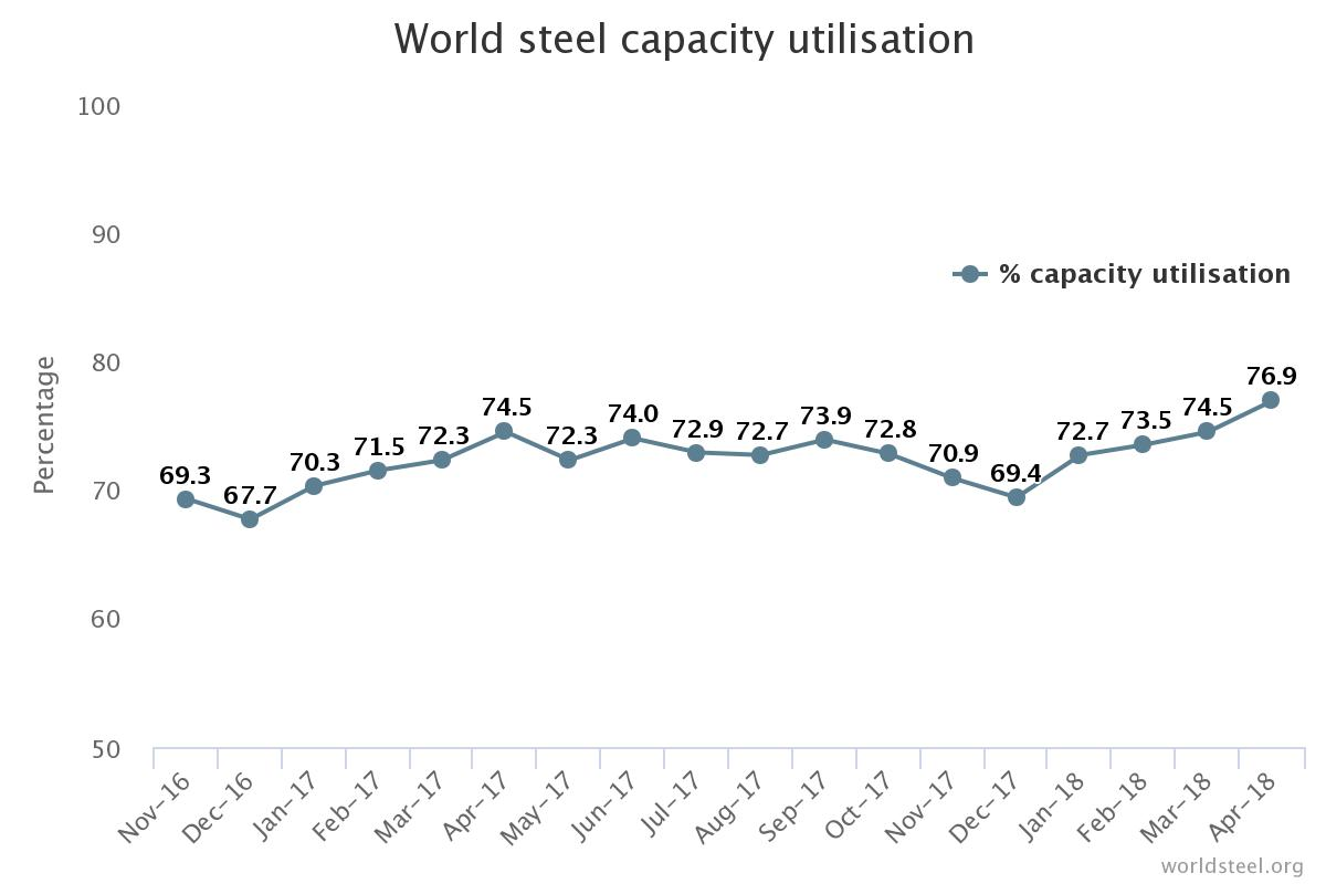 World Steel Capacity Utilisation