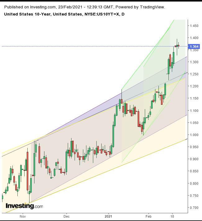 10-year Treasuries Daily