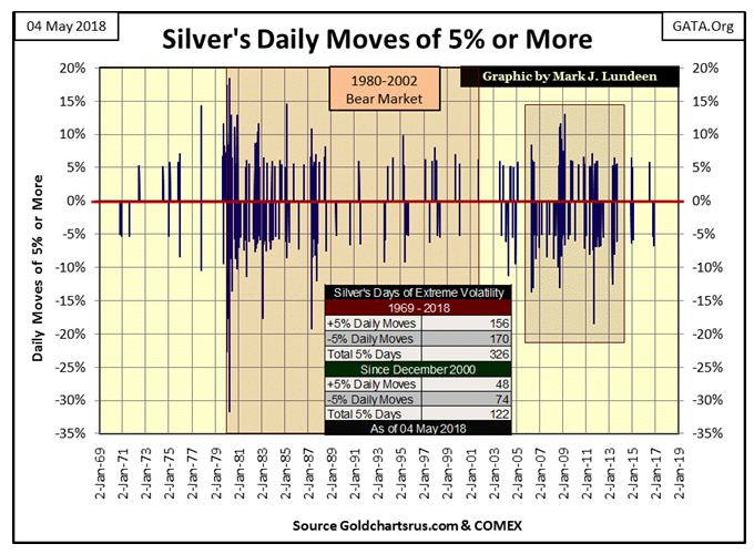 Silver's Daily Moves Of 5 Or More