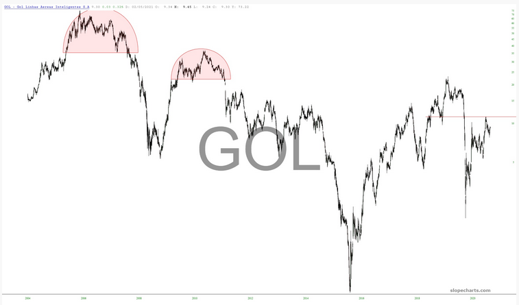 GOL Chart