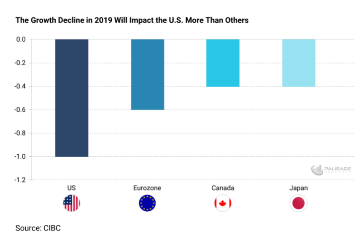 Growth Decline In 2019