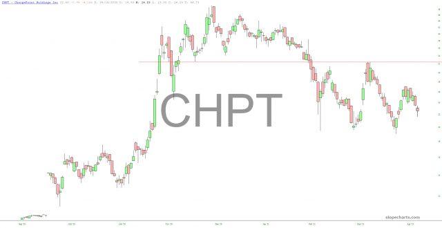 CHPT Chart