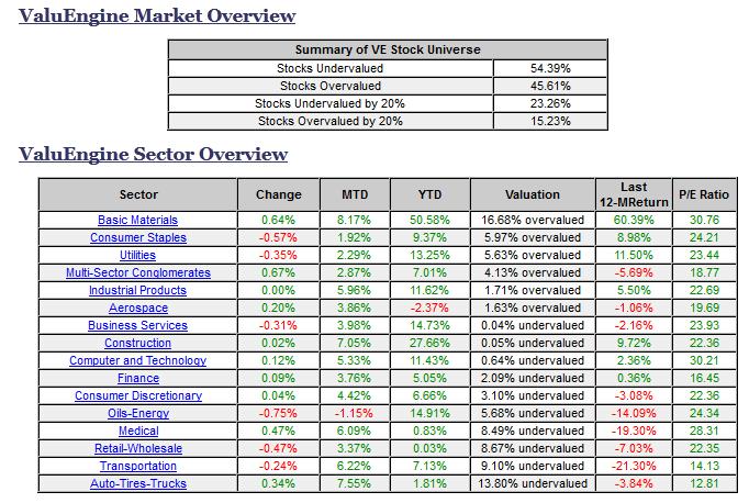 ValueEngine Market Overview/Sector Overview