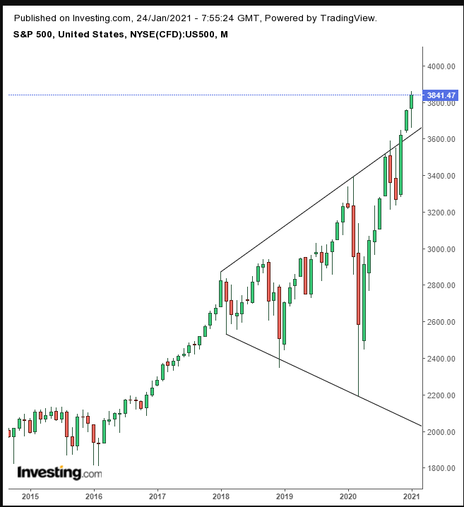 SPX Monthly 2016-2021