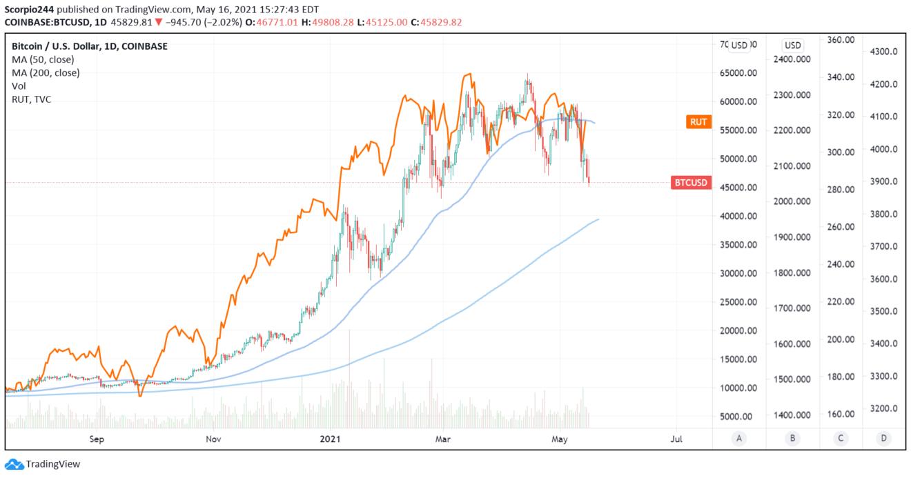 BTC/USD Daily Chart