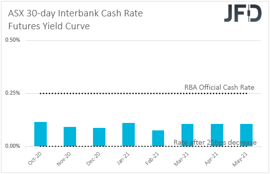 ASX 30-day cash rate futures implied yield curve