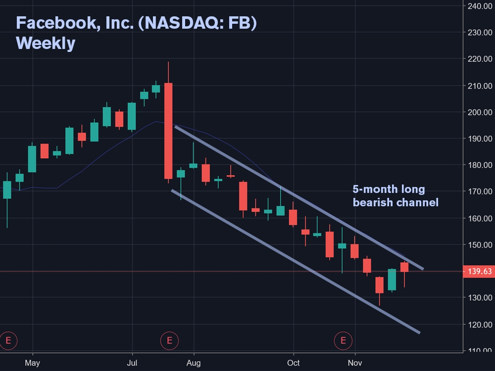 Facebook, Inc. (NASDAQ: FB) Weekly Chart