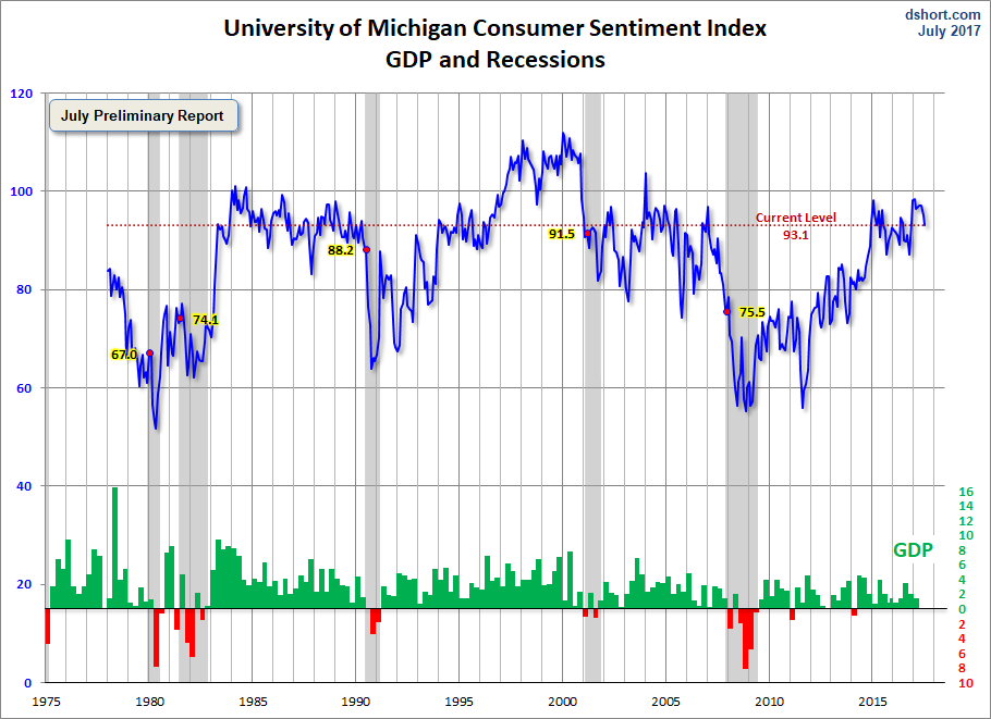 Michigan Consumer Sentiment Index GDP And Recessions