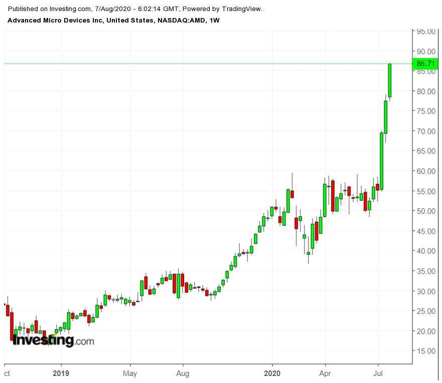 AMD Weekly Chart