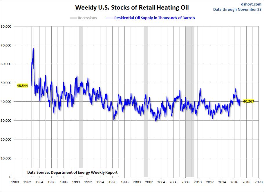 Weekly US Stocks Of Retail Heating Oil