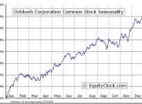 Oshkosh Corporation  (NYSE:OSK) Seasonal Chart