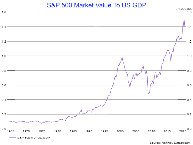 S&P 500 Vs US GDP