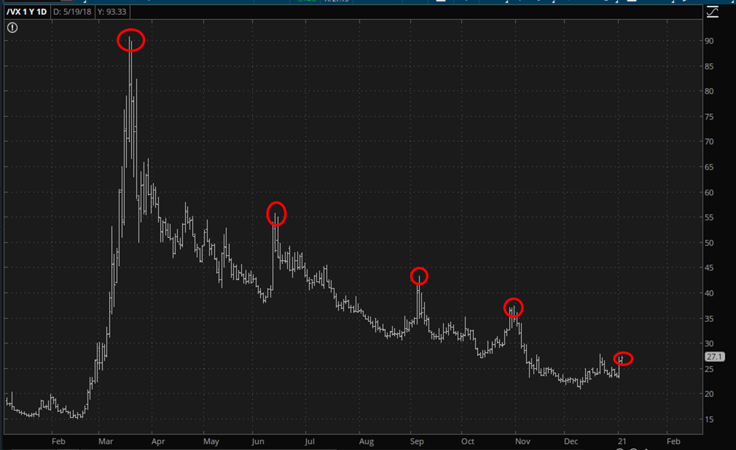 VIX Long-Term Chart.