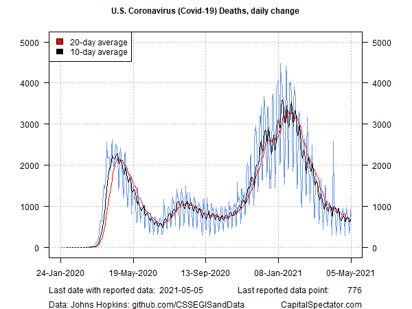 US Daily Covid Deaths