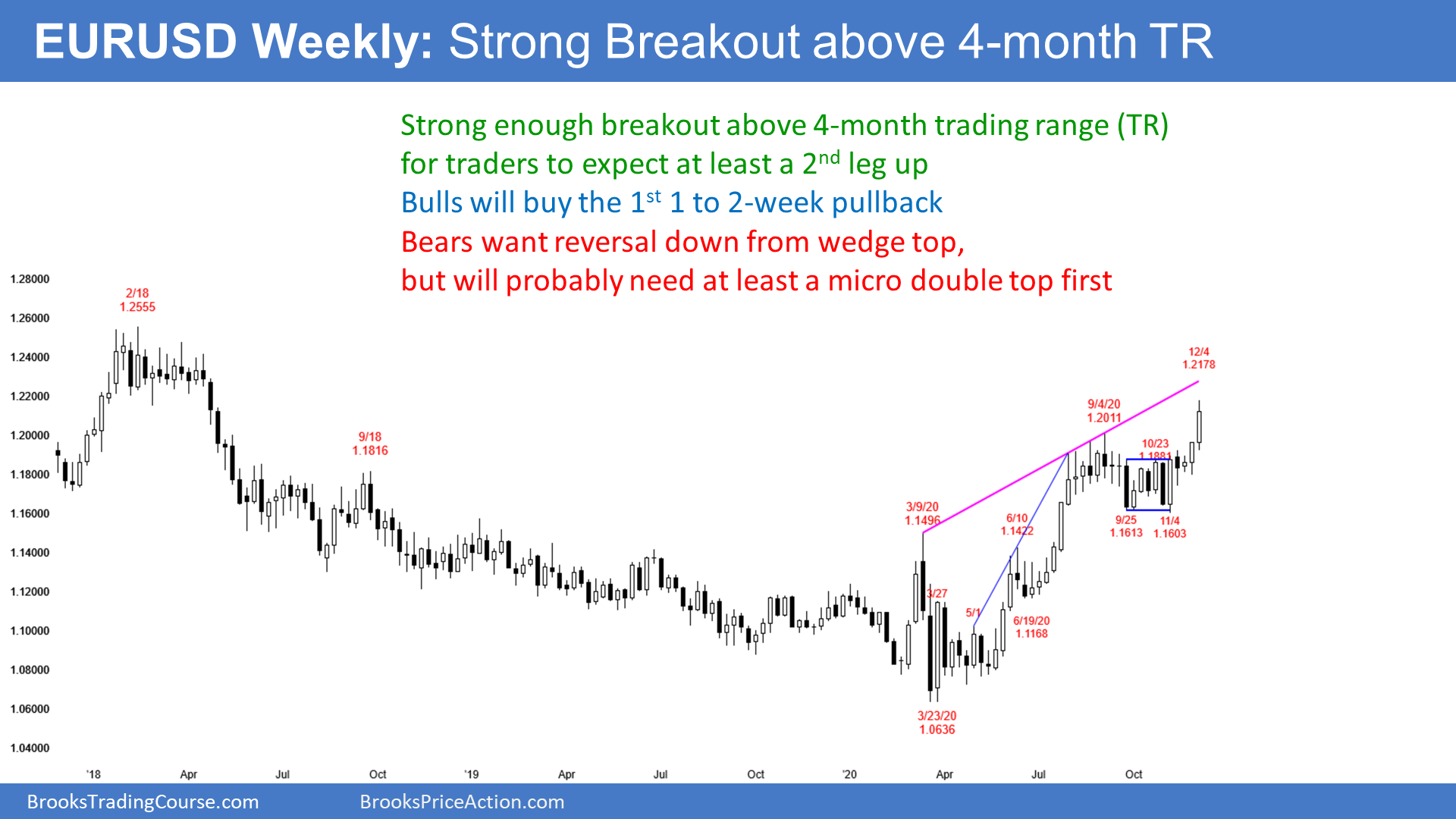 EURUSD Forex On Weekly Candlestick Chart